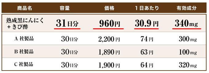 31日分960円 1日当たり30.9円