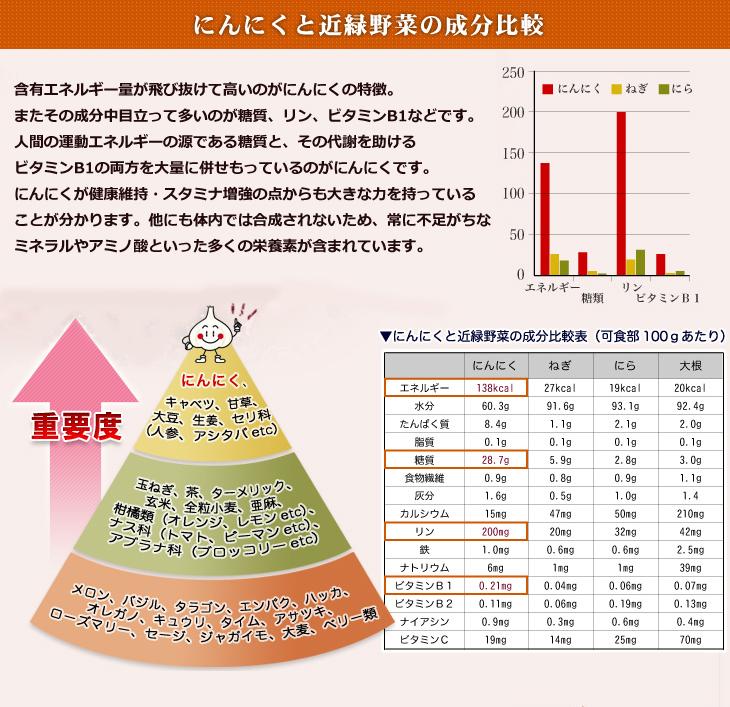 にんにくと近緑野菜の成分比較